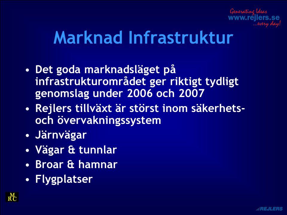 Marknad Infrastruktur Det goda marknadsläget på infrastrukturområdet ger riktigt tydligt genomslag under 2006 och 2007 Rejlers tillväxt är störst inom säkerhets- och övervakningssystem Järnvägar Vägar & tunnlar Broar & hamnar Flygplatser
