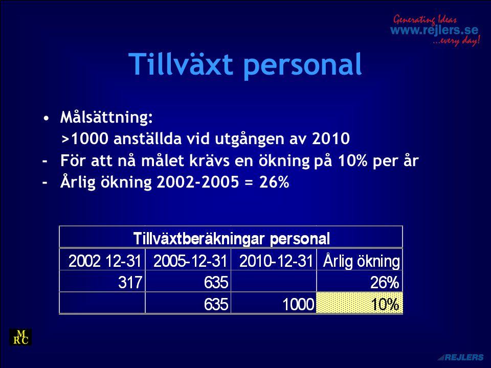 Tillväxt personal Målsättning: >1000 anställda vid utgången av 2010 -För att nå målet krävs en ökning på 10% per år -Årlig ökning 2002-2005 = 26%