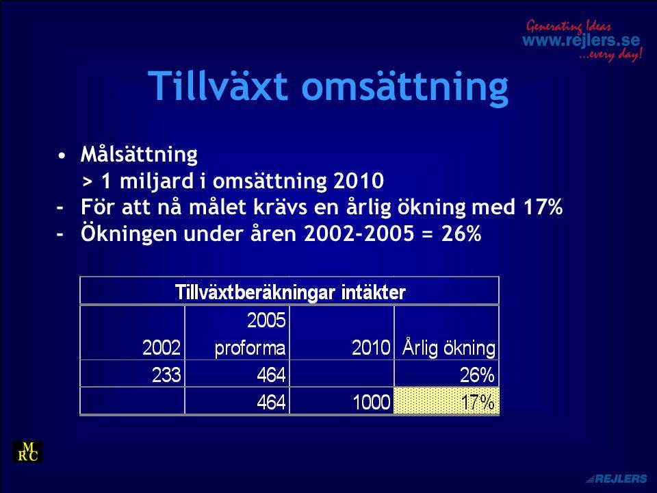 Tillväxt omsättning Målsättning > 1 miljard i omsättning 2010 -För att nå målet krävs en årlig ökning med 17% -Ökningen under åren 2002-2005 = 26%
