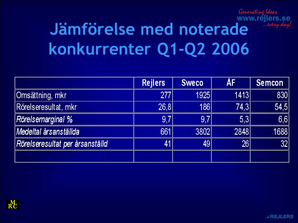 Jämförelse med noterade konkurrenter Q1-Q2 2006