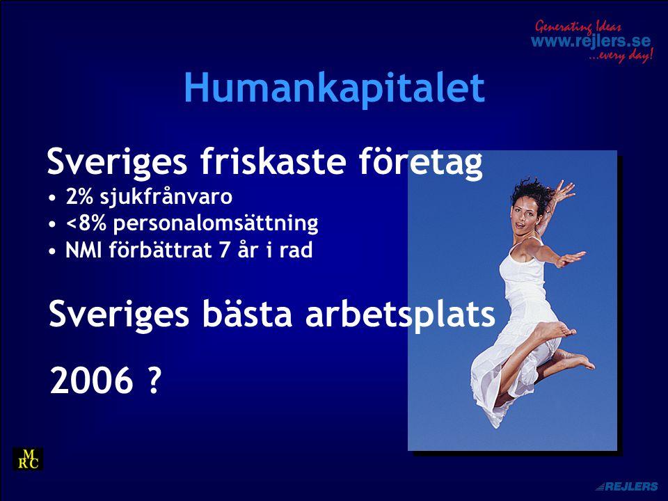 Humankapitalet Sveriges friskaste företag 2% sjukfrånvaro <8% personalomsättning NMI förbättrat 7 år i rad Sveriges bästa arbetsplats 2006 ?