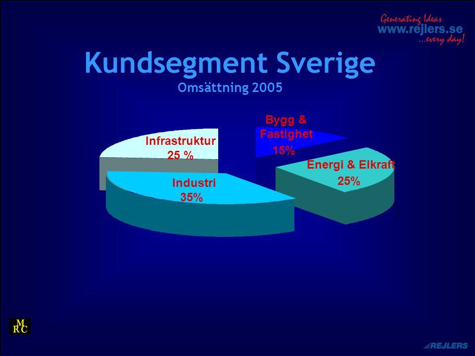 Kundsegment Sverige Omsättning 2005 Bygg & Fastighet 15% Industri 35% Infrastruktur 25 % Energi & Elkraft 25%