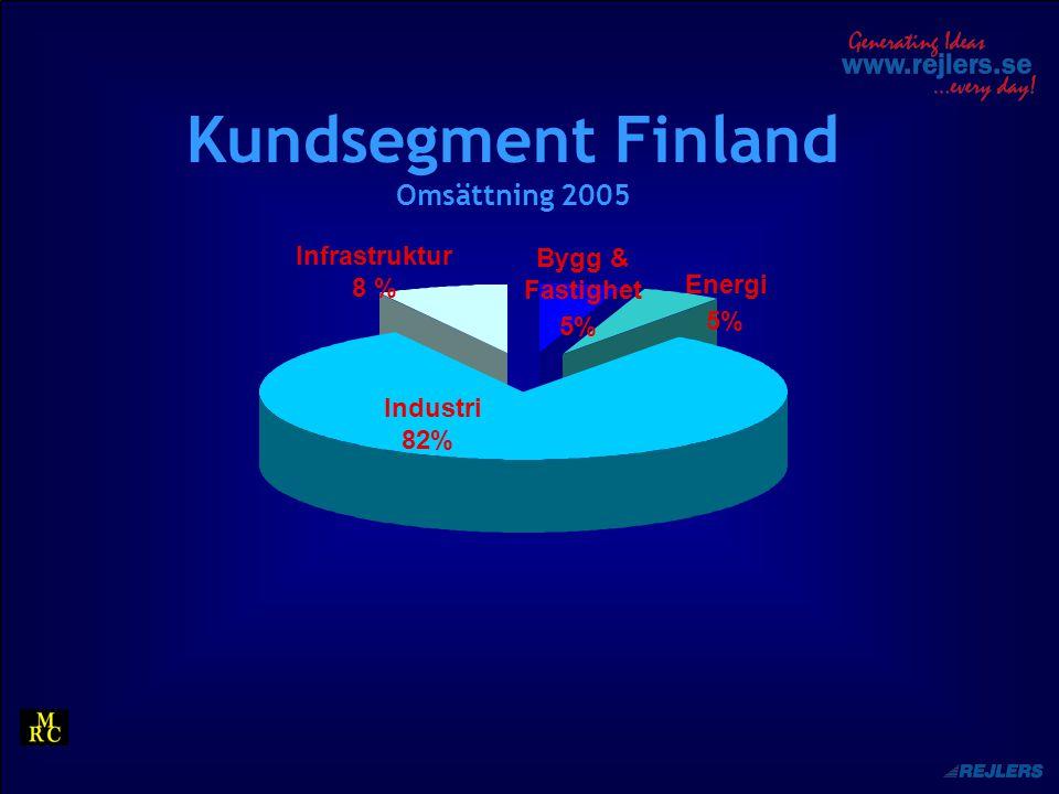 Kundsegment Finland Omsättning 2005 Industri 82% Infrastruktur 8 % Energi 5% Bygg & Fastighet 5%