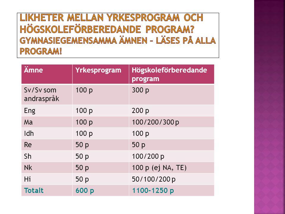 ÄmneYrkesprogramHögskoleförberedande program Sv/Sv som andraspråk 100 p300 p Eng100 p200 p Ma100 p100/200/300 p Idh100 p Re50 p Sh50 p100/200 p Nk50 p