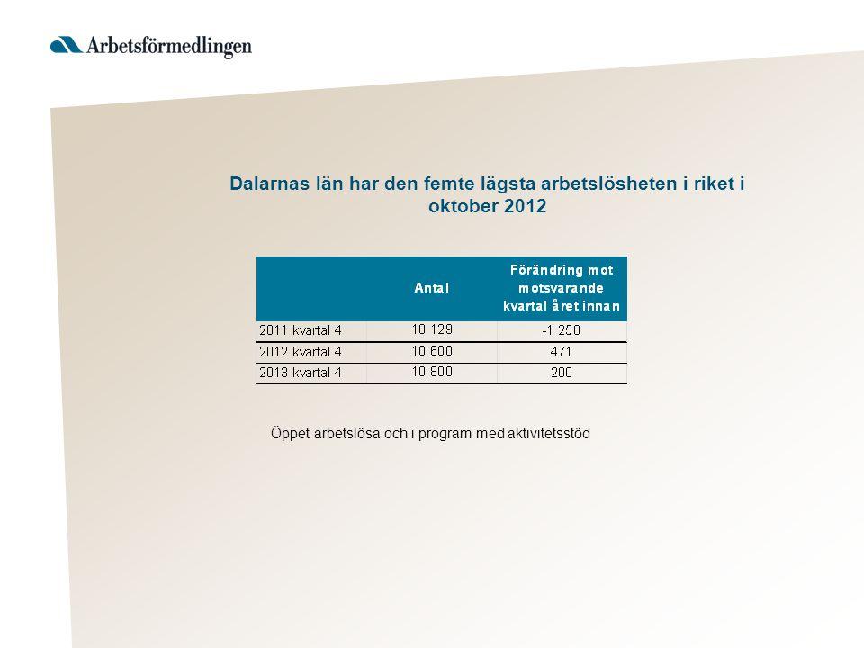 Dalarnas län har den femte lägsta arbetslösheten i riket i oktober 2012 Öppet arbetslösa och i program med aktivitetsstöd