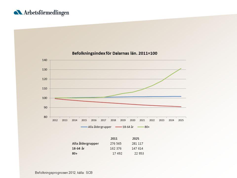 20112025 Alla åldergrupper 276 565 281 117 18-64 år 162 376 147 614 80+ 17 492 22 953 Befolkningsprognosen 2012, källa: SCB