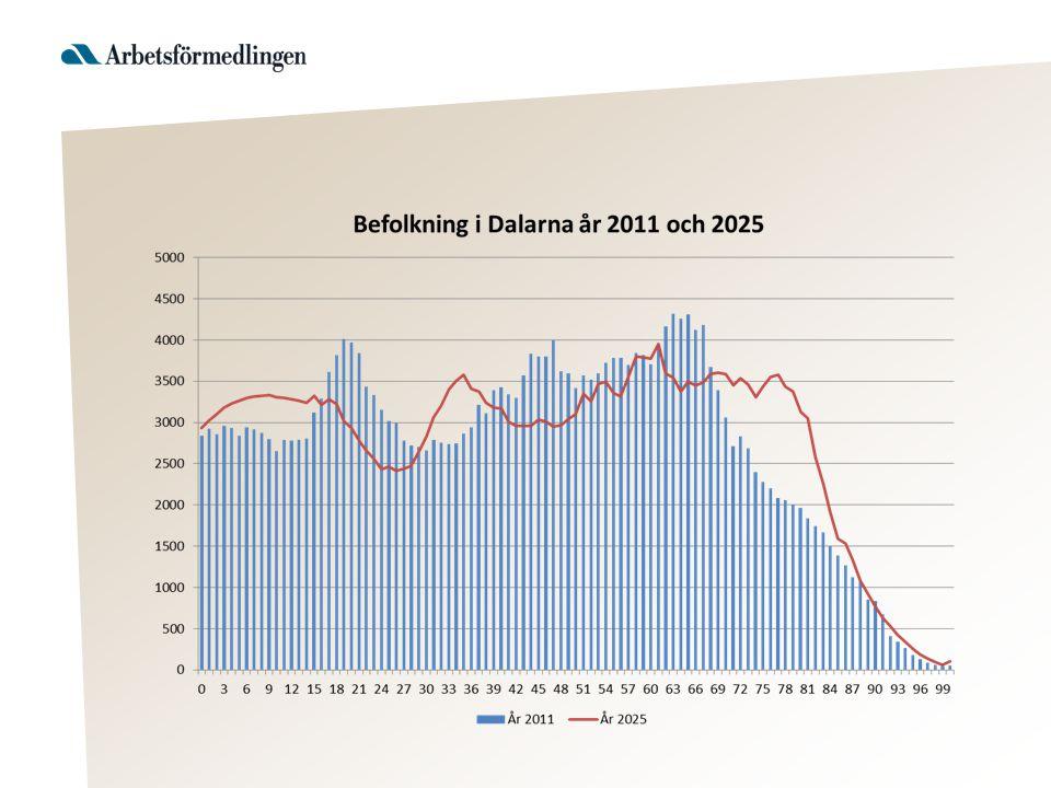 Befolkningsprognos för Dalarna Källa: SCB