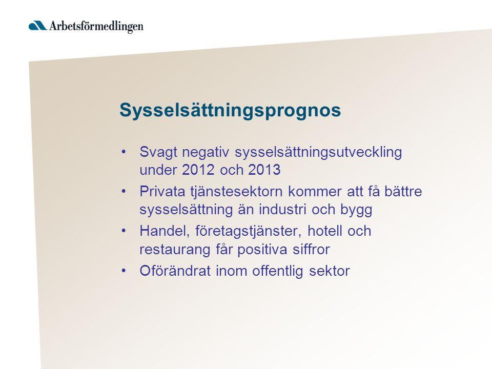 Sysselsättningsprognos Svagt negativ sysselsättningsutveckling under 2012 och 2013 Privata tjänstesektorn kommer att få bättre sysselsättning än industri och bygg Handel, företagstjänster, hotell och restaurang får positiva siffror Oförändrat inom offentlig sektor