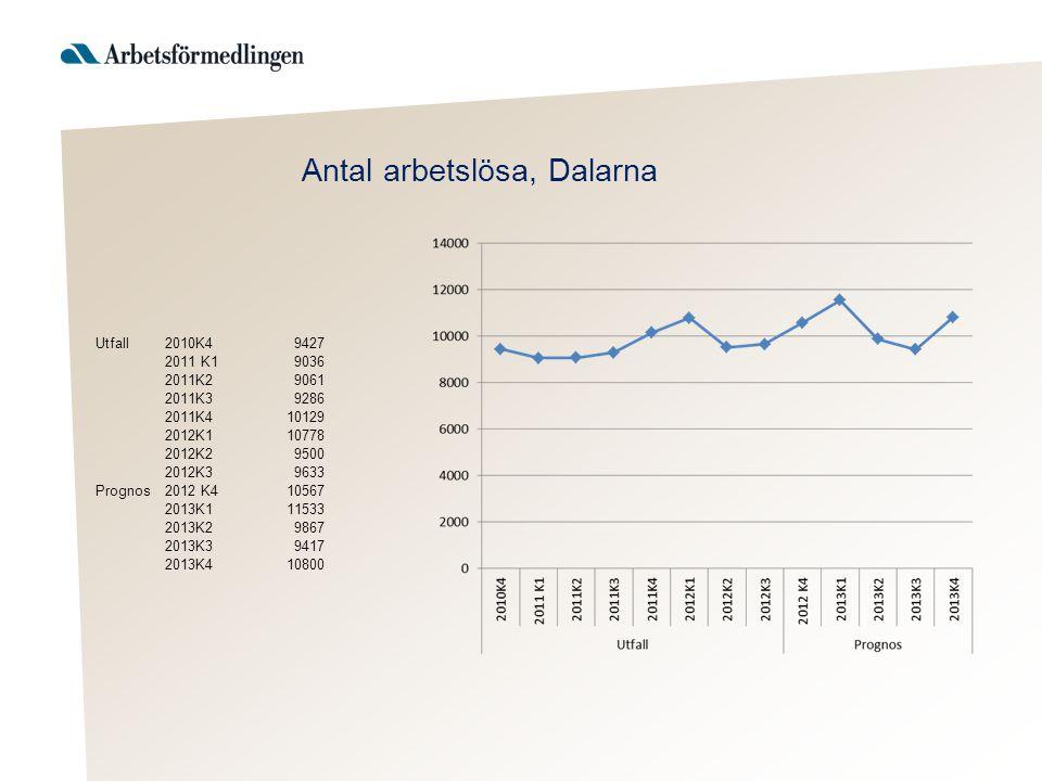 Efterfrågan på arbetskraft minskar något men kommer fortfarande att vara på en hög nivå Till Arbetsförmedlingen i Dalarna anmälda lediga platser 1996 – 2012 månadsvis