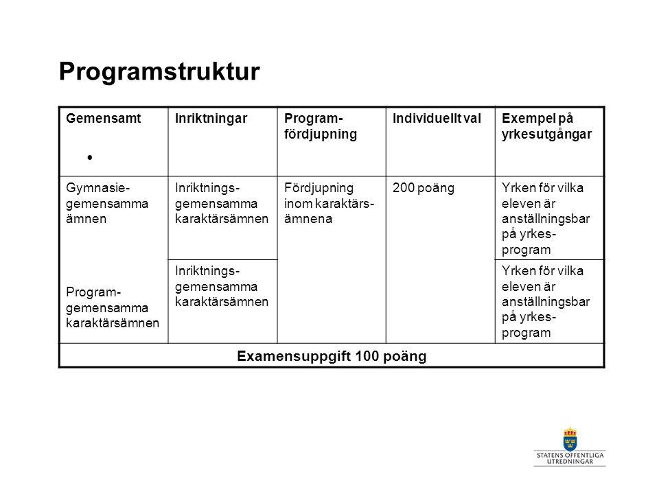 Programstruktur GemensamtInriktningarProgram- fördjupning Individuellt valExempel på yrkesutgångar Gymnasie- gemensamma ämnen Program- gemensamma kara