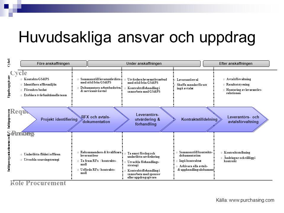Standardiserat inköpsförfarande (1) 1.