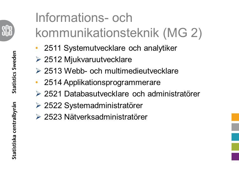 Informations- och kommunikationsteknik (MG 2) 2511 Systemutvecklare och analytiker  2512 Mjukvaruutvecklare  2513 Webb- och multimedieutvecklare 2514 Applikationsprogrammerare  2521 Databasutvecklare och administratörer  2522 Systemadministratörer  2523 Nätverksadministratörer