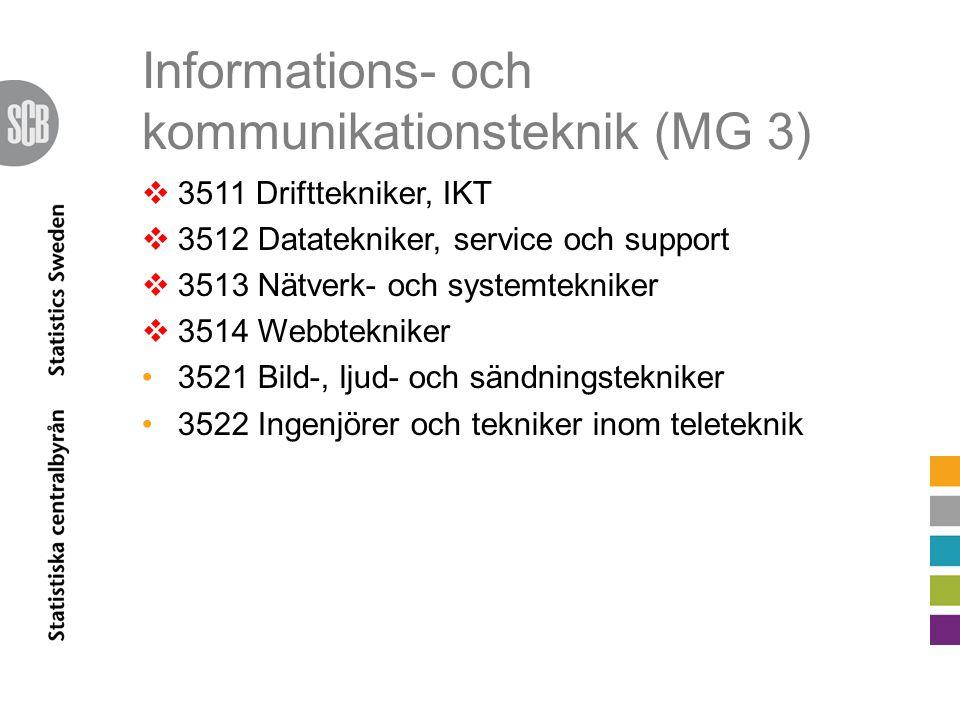 Informations- och kommunikationsteknik (MG 3)  3511 Drifttekniker, IKT  3512 Datatekniker, service och support  3513 Nätverk- och systemtekniker  3514 Webbtekniker 3521 Bild-, ljud- och sändningstekniker 3522 Ingenjörer och tekniker inom teleteknik