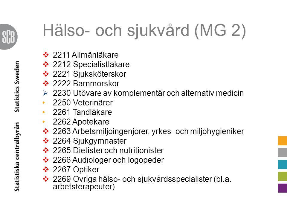 Hälso- och sjukvård (MG 2)  2211 Allmänläkare  2212 Specialistläkare  2221 Sjuksköterskor  2222 Barnmorskor  2230 Utövare av komplementär och alt