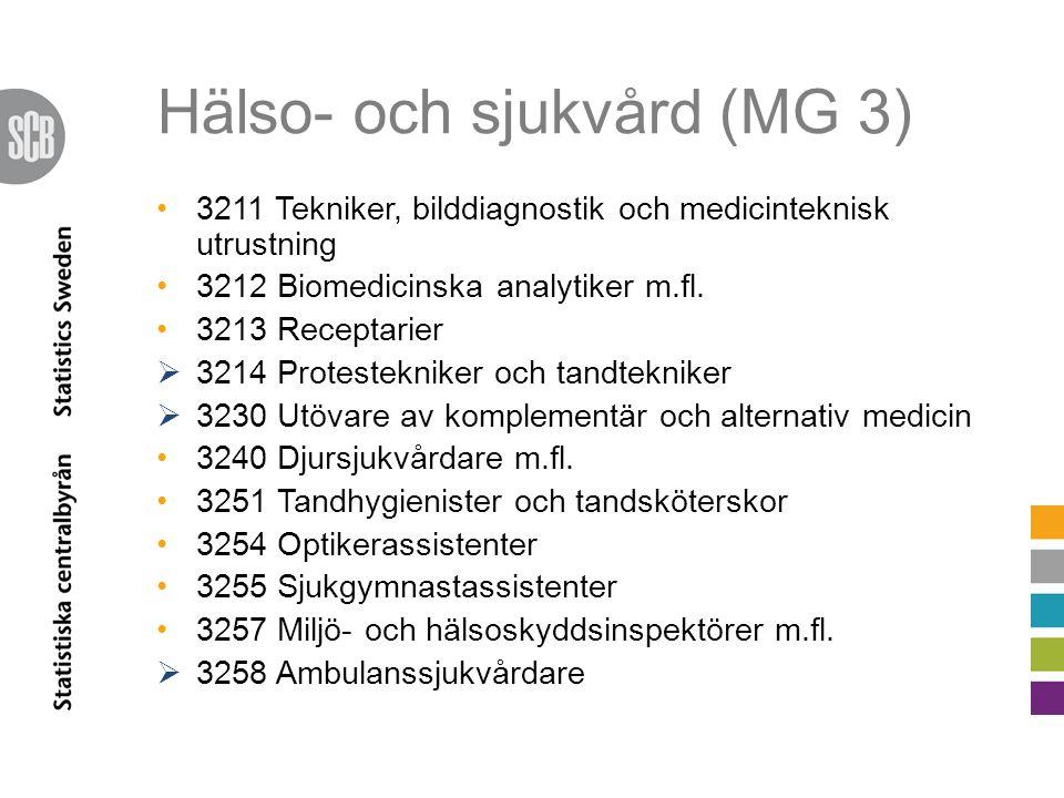Hälso- och sjukvård (MG 3) 3211 Tekniker, bilddiagnostik och medicinteknisk utrustning 3212 Biomedicinska analytiker m.fl. 3213 Receptarier  3214 Pro