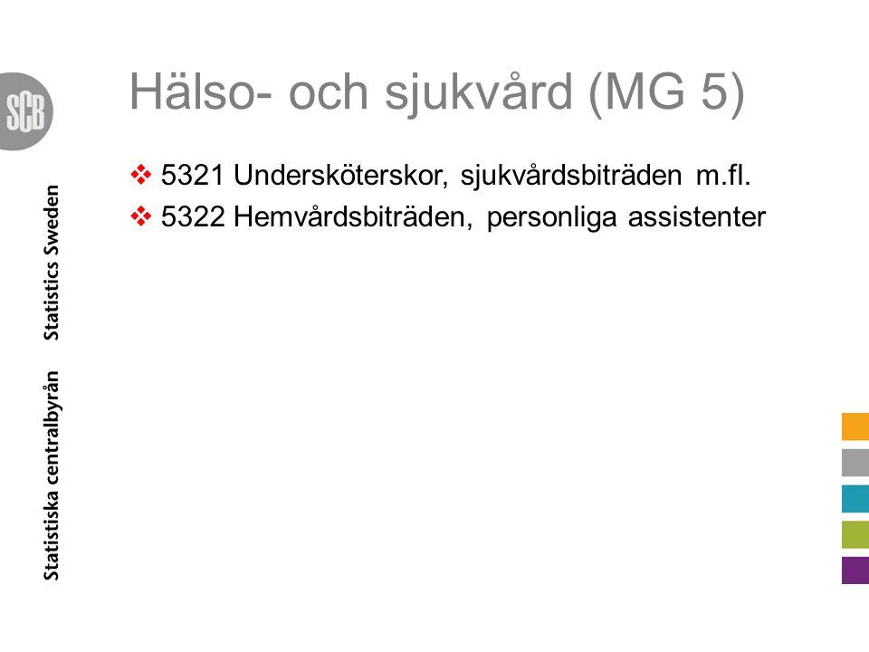 Hälso- och sjukvård (MG 5)  5321 Undersköterskor, sjukvårdsbiträden m.fl.  5322 Hemvårdsbiträden, personliga assistenter