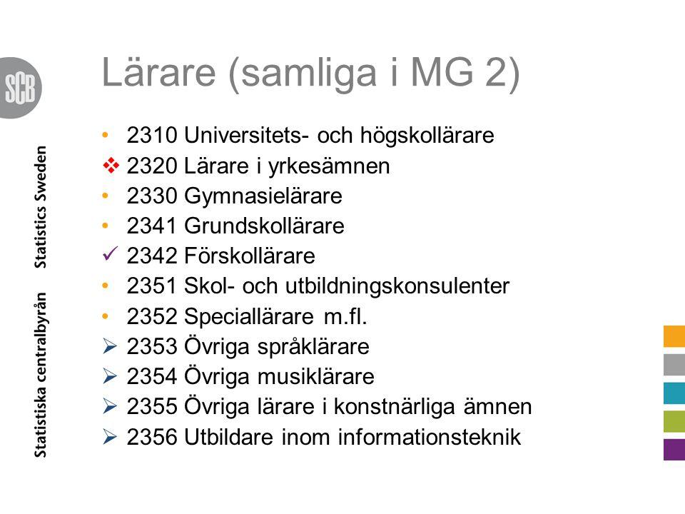 Lärare (samliga i MG 2) 2310 Universitets- och högskollärare  2320 Lärare i yrkesämnen 2330 Gymnasielärare 2341 Grundskollärare 2342 Förskollärare 2351 Skol- och utbildningskonsulenter 2352 Speciallärare m.fl.