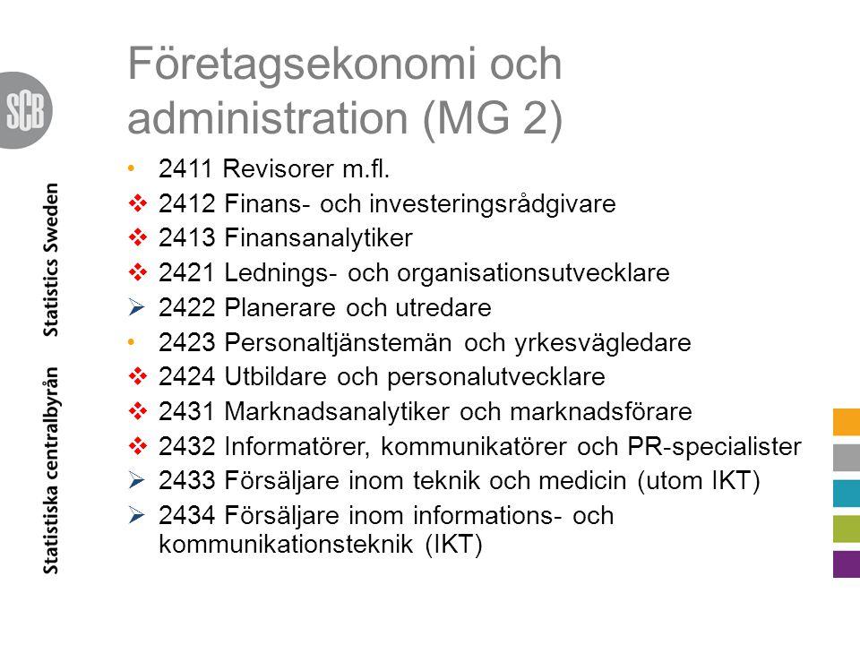 Företagsekonomi och administration (MG 2) 2411 Revisorer m.fl.  2412 Finans- och investeringsrådgivare  2413 Finansanalytiker  2421 Lednings- och o