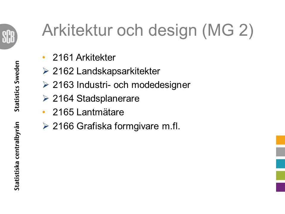 Arkitektur och design (MG 2) 2161 Arkitekter  2162 Landskapsarkitekter  2163 Industri- och modedesigner  2164 Stadsplanerare 2165 Lantmätare  2166 Grafiska formgivare m.fl.