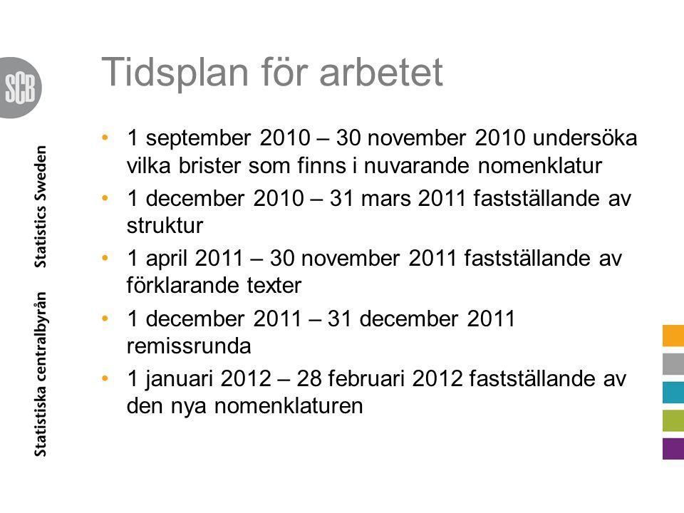 Tidsplan för arbetet 1 september 2010 – 30 november 2010 undersöka vilka brister som finns i nuvarande nomenklatur 1 december 2010 – 31 mars 2011 fast