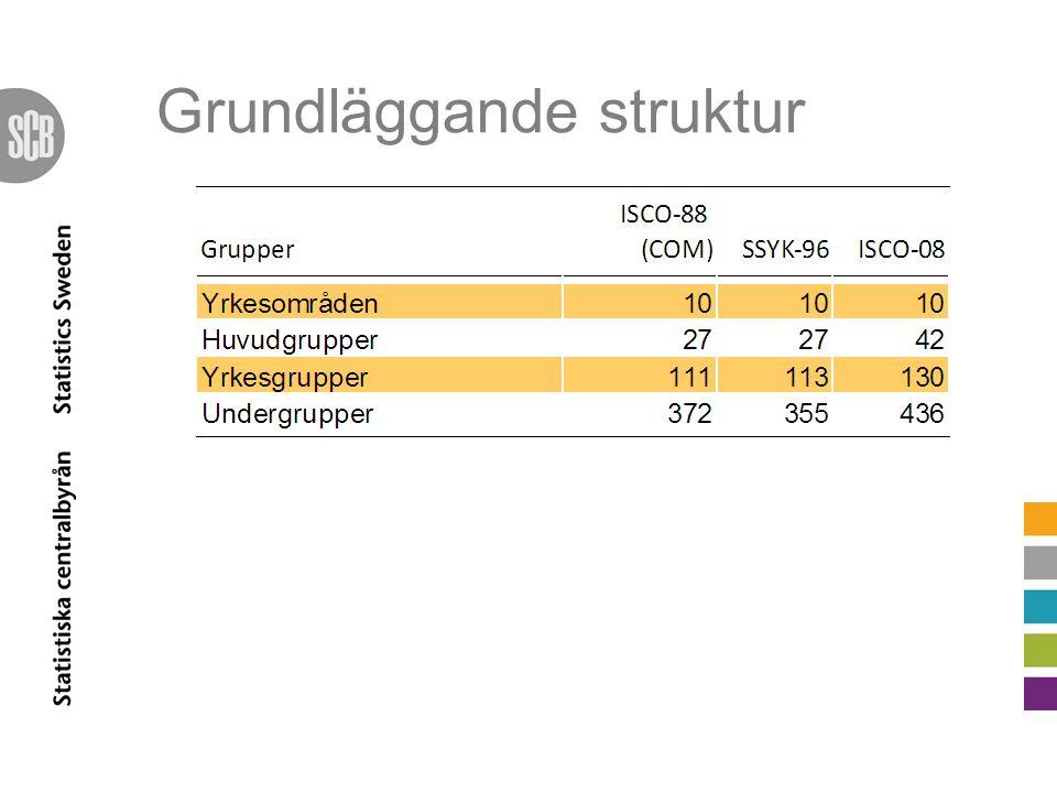 Socialt arbete 2434 Psykologer 2635 Socialsekreterare och kuratorer  3412 Behandlingsassistenter och socialpedagoger