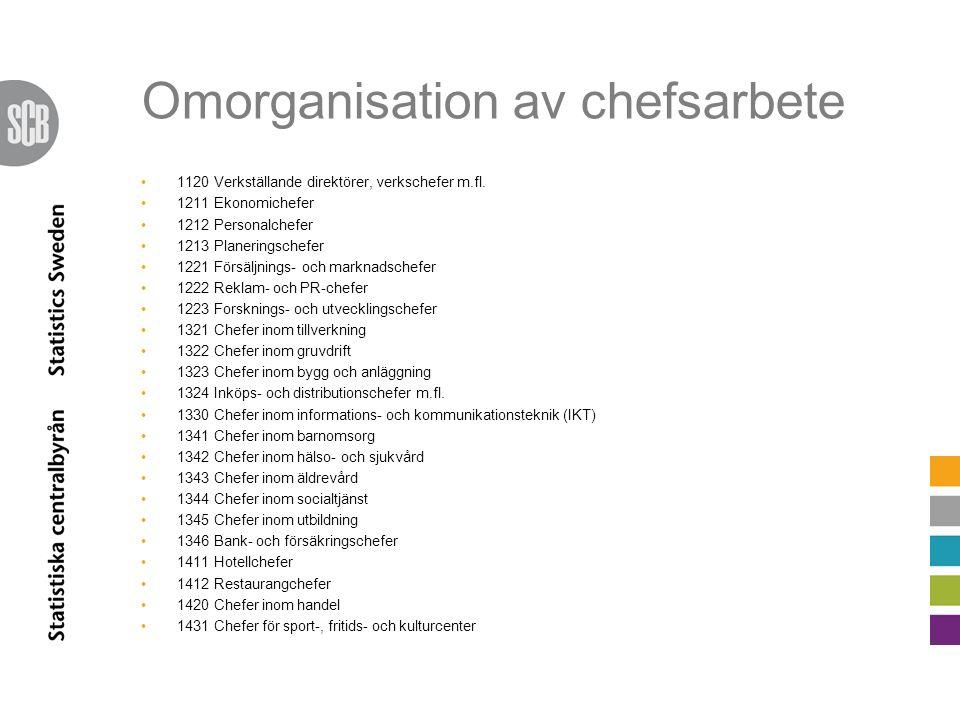 Omorganisation av chefsarbete 1120 Verkställande direktörer, verkschefer m.fl. 1211 Ekonomichefer 1212 Personalchefer 1213 Planeringschefer 1221 Försä