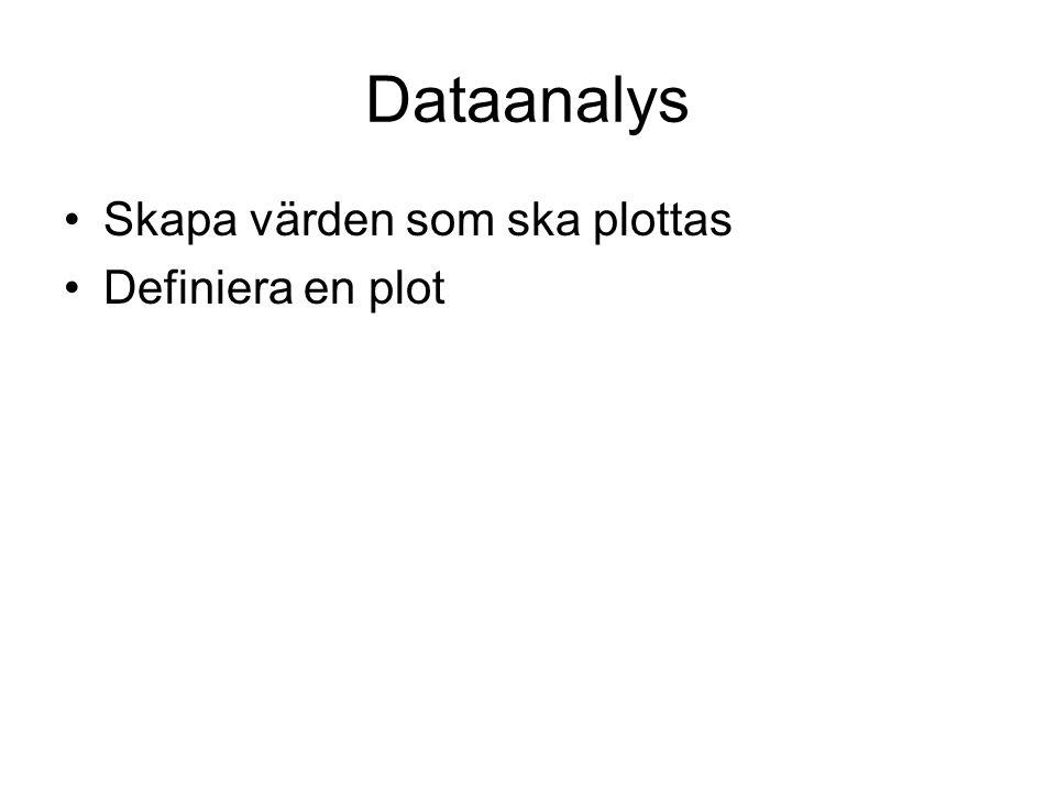 Dataanalys Skapa värden som ska plottas Definiera en plot