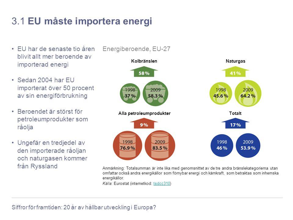 Siffror för framtiden: 20 år av hållbar utveckling i Europa? 3.1 EU måste importera energi EU har de senaste tio åren blivit allt mer beroende av impo