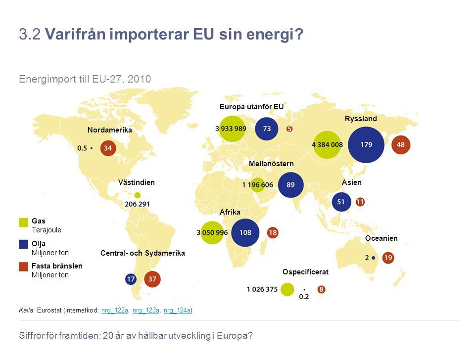 Siffror för framtiden: 20 år av hållbar utveckling i Europa? 3.2 Varifrån importerar EU sin energi? Källa: Eurostat (internetkod: nrg_122a, nrg_123a,