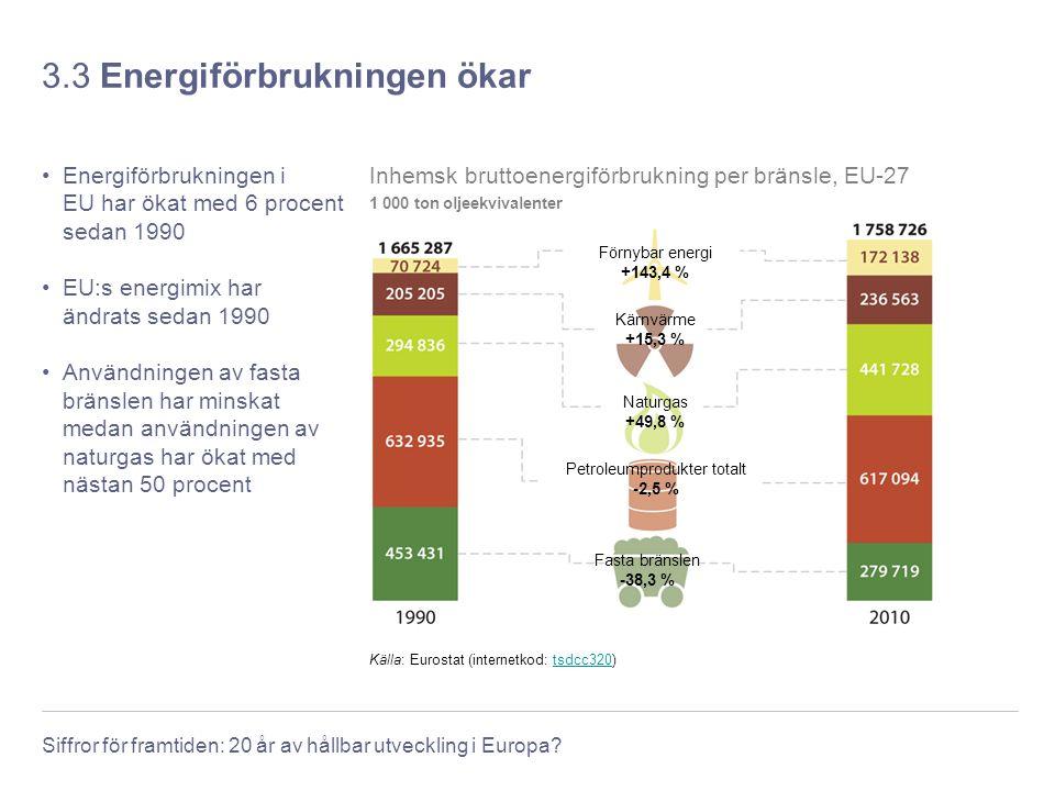 Siffror för framtiden: 20 år av hållbar utveckling i Europa? 3.3 Energiförbrukningen ökar Energiförbrukningen i EU har ökat med 6 procent sedan 1990 E
