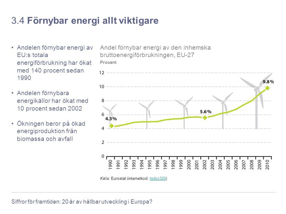 Siffror för framtiden: 20 år av hållbar utveckling i Europa? 3.4 Förnybar energi allt viktigare Andelen förnybar energi av EU:s totala energiförbrukni