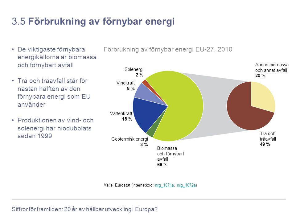 Siffror för framtiden: 20 år av hållbar utveckling i Europa? 3.5 Förbrukning av förnybar energi De viktigaste förnybara energikällorna är biomassa och