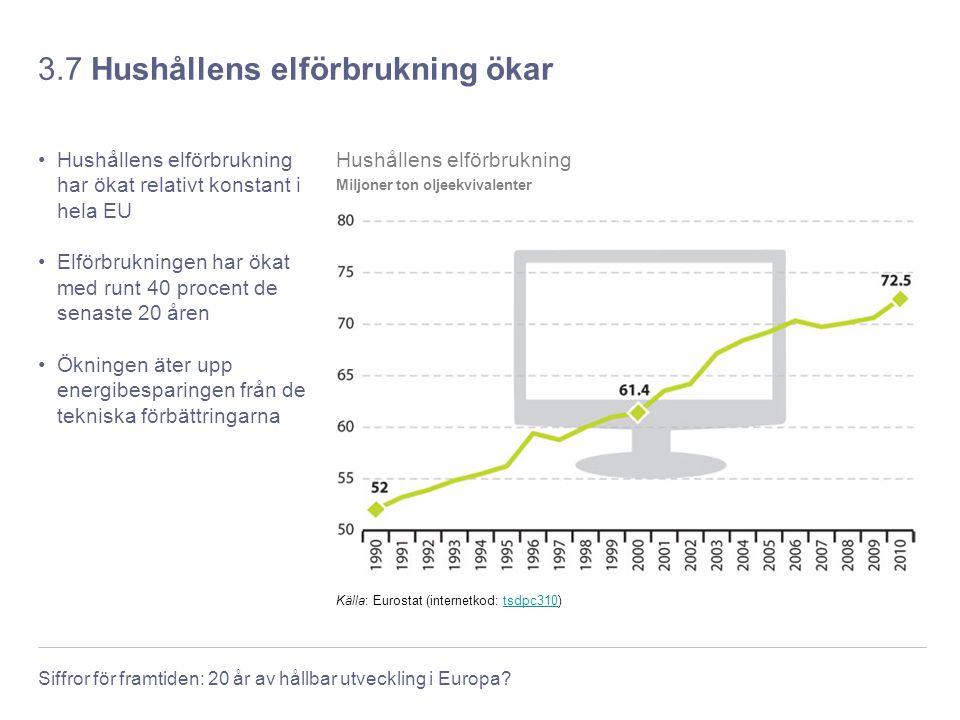 Siffror för framtiden: 20 år av hållbar utveckling i Europa? 3.7 Hushållens elförbrukning ökar Hushållens elförbrukning har ökat relativt konstant i h