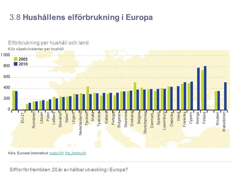 Siffror för framtiden: 20 år av hållbar utveckling i Europa? 3.8 Hushållens elförbrukning i Europa Källa: Eurostat (internetkod: tsdpc310, lfst_hhnhty