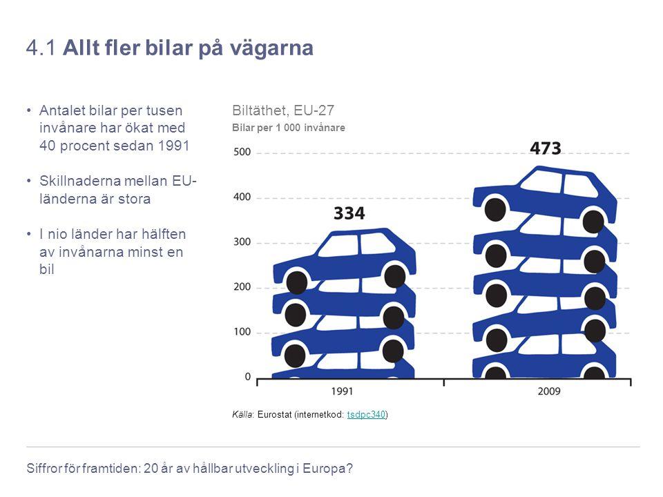 Siffror för framtiden: 20 år av hållbar utveckling i Europa? 4.1 Allt fler bilar på vägarna Antalet bilar per tusen invånare har ökat med 40 procent s