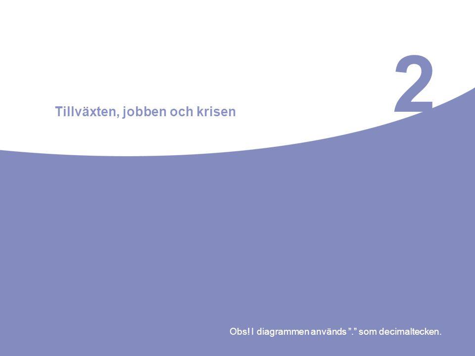 """2 Tillväxten, jobben och krisen Obs! I diagrammen används """"."""" som decimaltecken."""