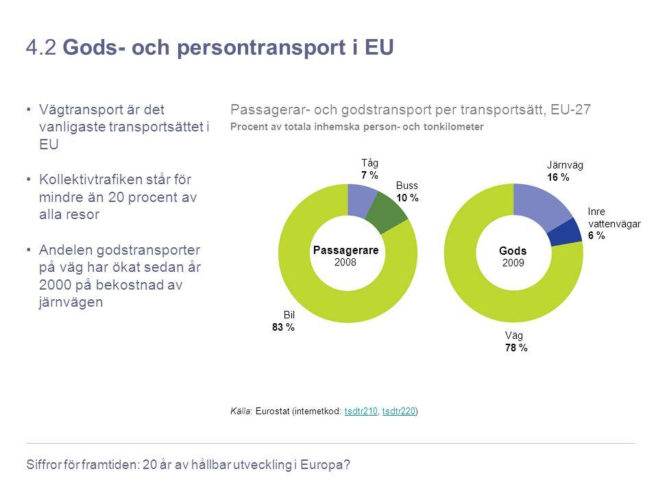 Siffror för framtiden: 20 år av hållbar utveckling i Europa? 4.2 Gods- och persontransport i EU Vägtransport är det vanligaste transportsättet i EU Ko