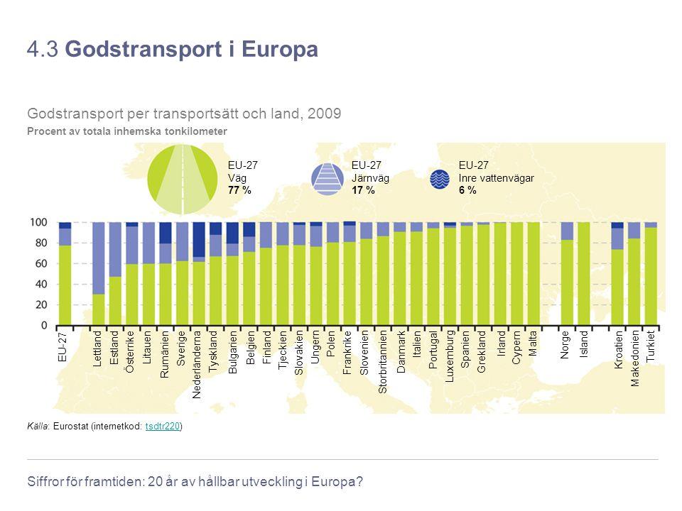 Siffror för framtiden: 20 år av hållbar utveckling i Europa? 4.3 Godstransport i Europa Källa: Eurostat (internetkod: tsdtr220)tsdtr220 Godstransport