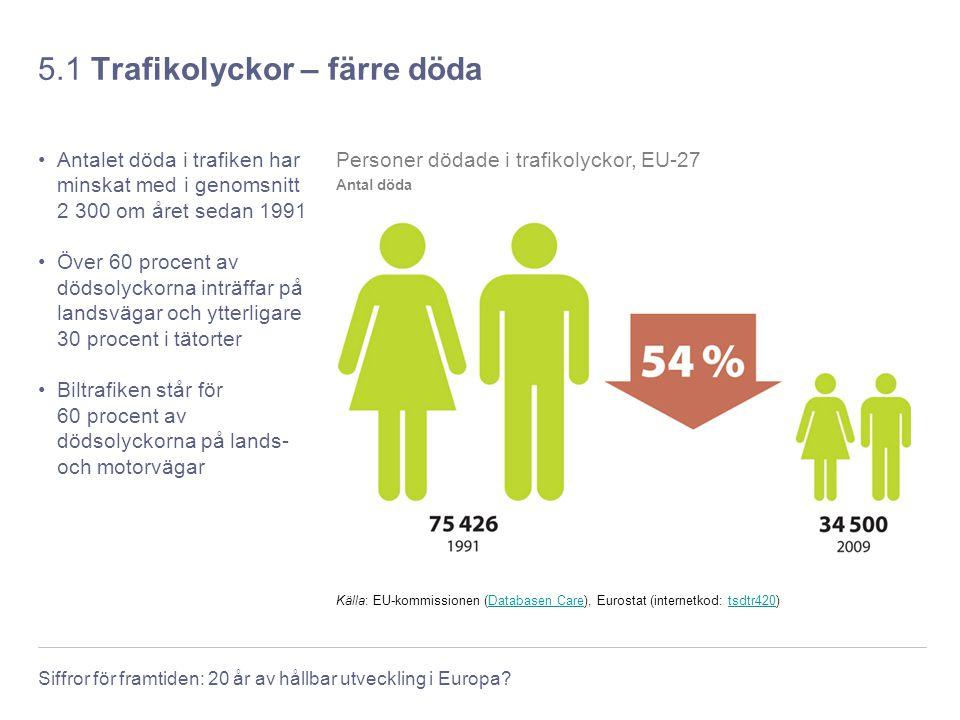 Siffror för framtiden: 20 år av hållbar utveckling i Europa? 5.1 Trafikolyckor – färre döda Antalet döda i trafiken har minskat med i genomsnitt 2 300