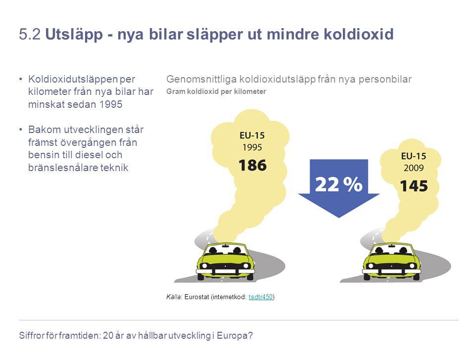 Siffror för framtiden: 20 år av hållbar utveckling i Europa? 5.2 Utsläpp - nya bilar släpper ut mindre koldioxid Koldioxidutsläppen per kilometer från