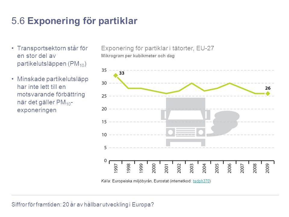Siffror för framtiden: 20 år av hållbar utveckling i Europa? 5.6 Exponering för partiklar Transportsektorn står för en stor del av partikelutsläppen (