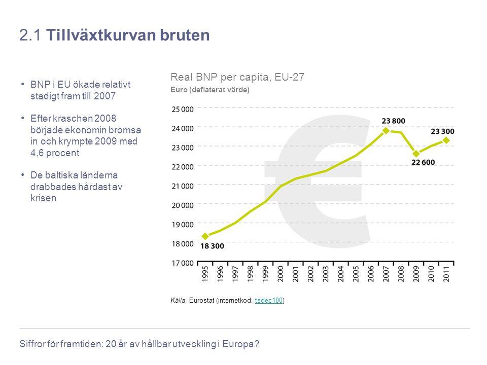 Siffror för framtiden: 20 år av hållbar utveckling i Europa? 2.1 Tillväxtkurvan bruten BNP i EU ökade relativt stadigt fram till 2007 Efter kraschen 2