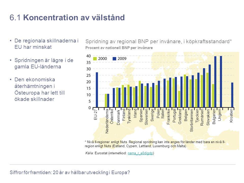 Siffror för framtiden: 20 år av hållbar utveckling i Europa? 6.1 Koncentration av välstånd De regionala skillnaderna i EU har minskat Spridningen är l