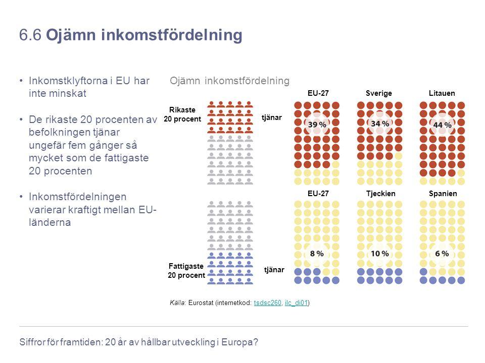 Siffror för framtiden: 20 år av hållbar utveckling i Europa? 6.6 Ojämn inkomstfördelning Inkomstklyftorna i EU har inte minskat De rikaste 20 procente