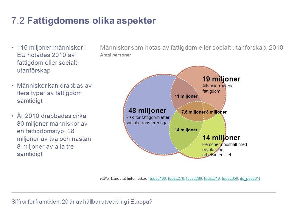 Siffror för framtiden: 20 år av hållbar utveckling i Europa? 7.2 Fattigdomens olika aspekter 116 miljoner människor i EU hotades 2010 av fattigdom ell