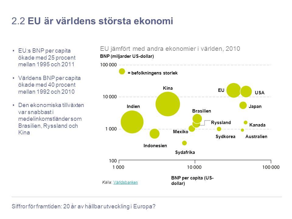 Siffror för framtiden: 20 år av hållbar utveckling i Europa? 2.2 EU är världens största ekonomi EU:s BNP per capita ökade med 25 procent mellan 1995 o