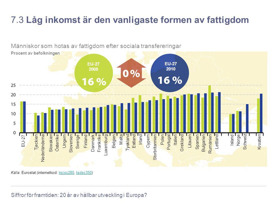 Siffror för framtiden: 20 år av hållbar utveckling i Europa? 7.3 Låg inkomst är den vanligaste formen av fattigdom Källa: Eurostat (internetkod: tscsc