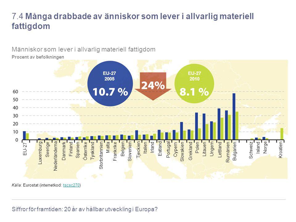 Siffror för framtiden: 20 år av hållbar utveckling i Europa? 7.4 Många drabbade av änniskor som lever i allvarlig materiell fattigdom Källa: Eurostat
