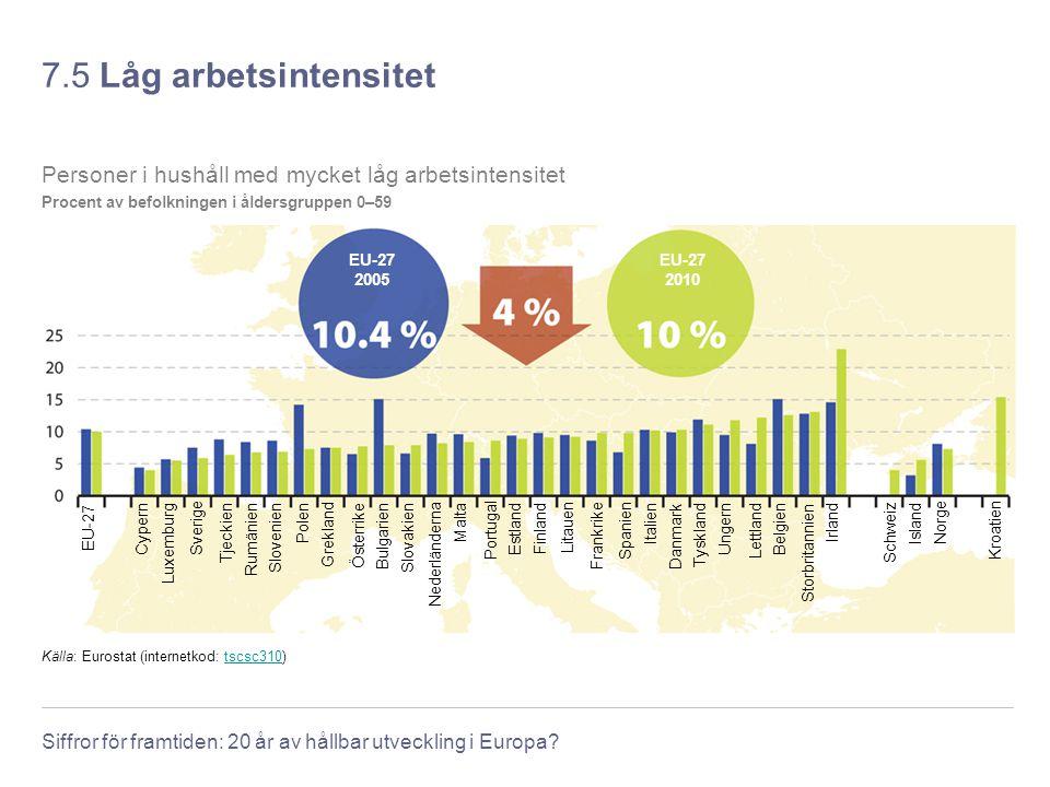 Siffror för framtiden: 20 år av hållbar utveckling i Europa? 7.5 Låg arbetsintensitet Källa: Eurostat (internetkod: tscsc310)tscsc310 Personer i hushå