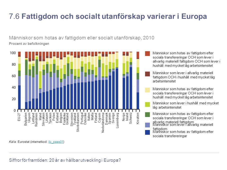 Siffror för framtiden: 20 år av hållbar utveckling i Europa? 7.6 Fattigdom och socialt utanförskap varierar i Europa Frankrike Slovenien Danmark Irlan